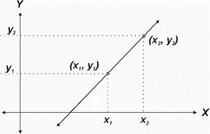 Obtener puntos A y B de la señal análoga