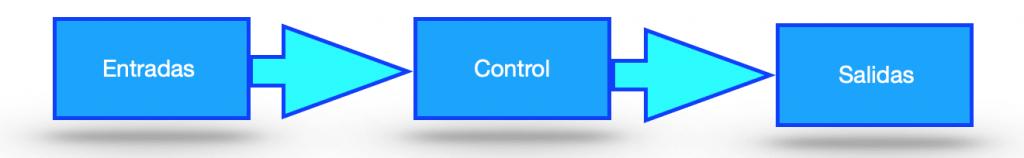 Sistema de control en un PLC