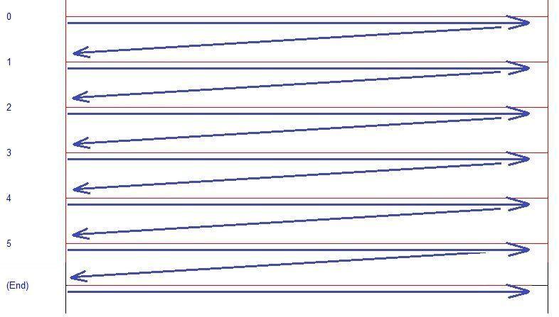Orden de escaneo de un programa de PLC
