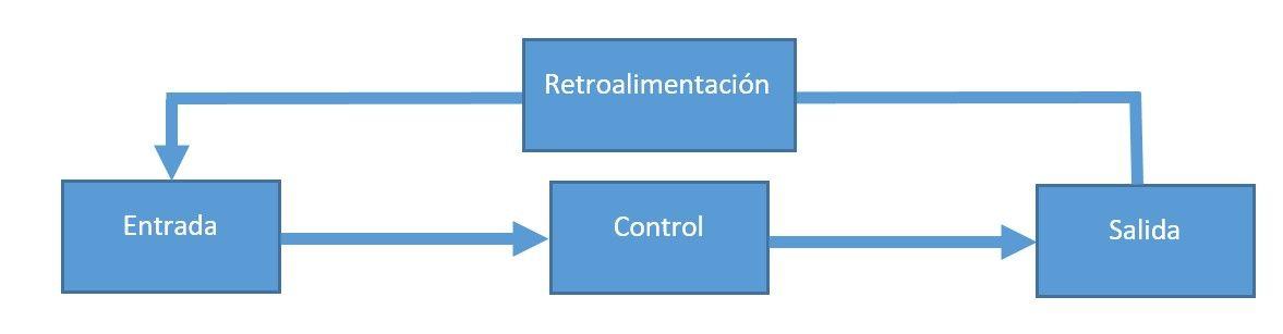 Sistema de Control y Clasificación en los PLC