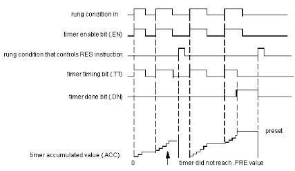 instrucción RTO, diagrama