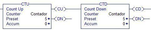 Instrucción CTU y CTD