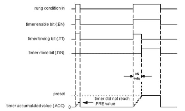 Diagrama de la Instrucción TON
