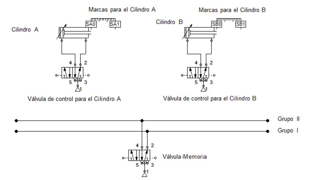 Diseño básico del método cascada