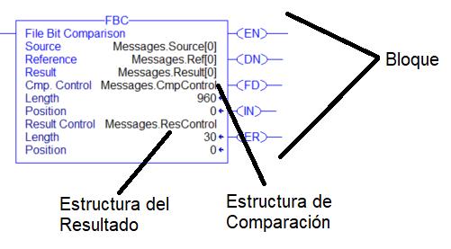 partes de la instrucción FBC