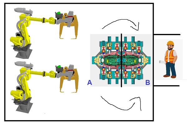 Celda dos robots y turntable